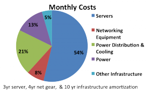 James Hamilton's Distribution of Cloud Datacenter Costs