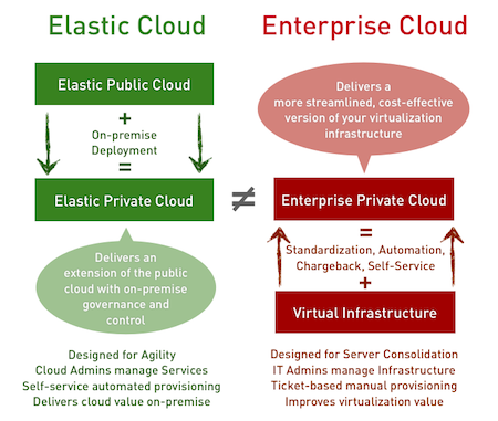 Elastic and Enterprise Clouds 1