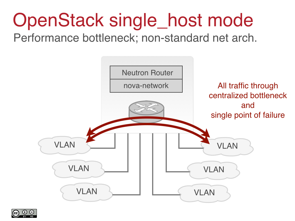 OpenStack single_host mode