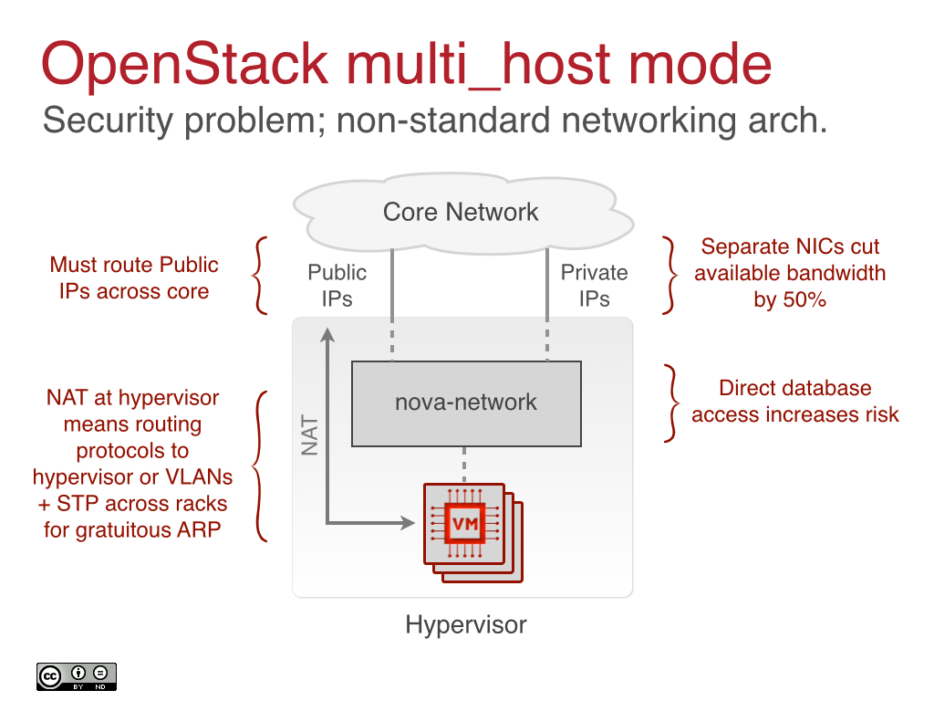 OpenStack multi_host mode
