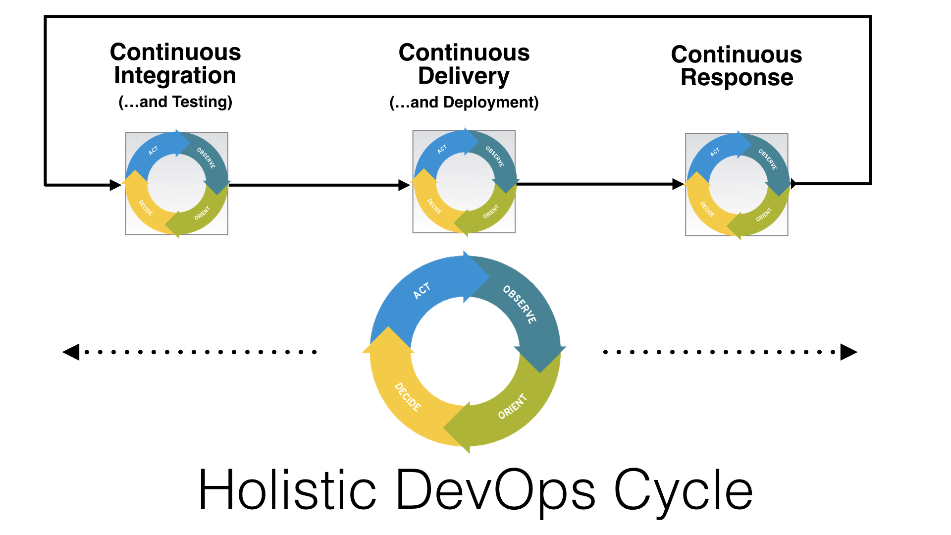 Holistic DevOps Cycle