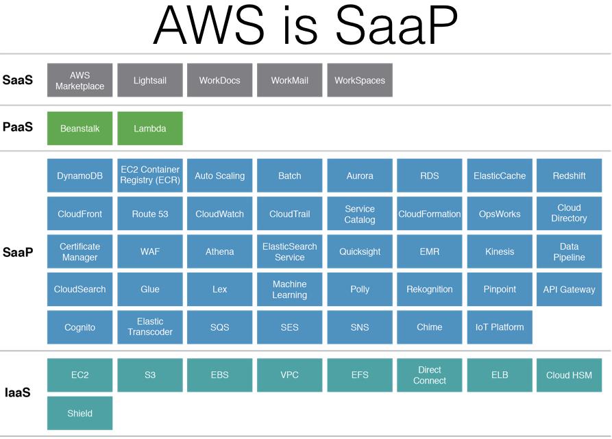 AWS is SaaP
