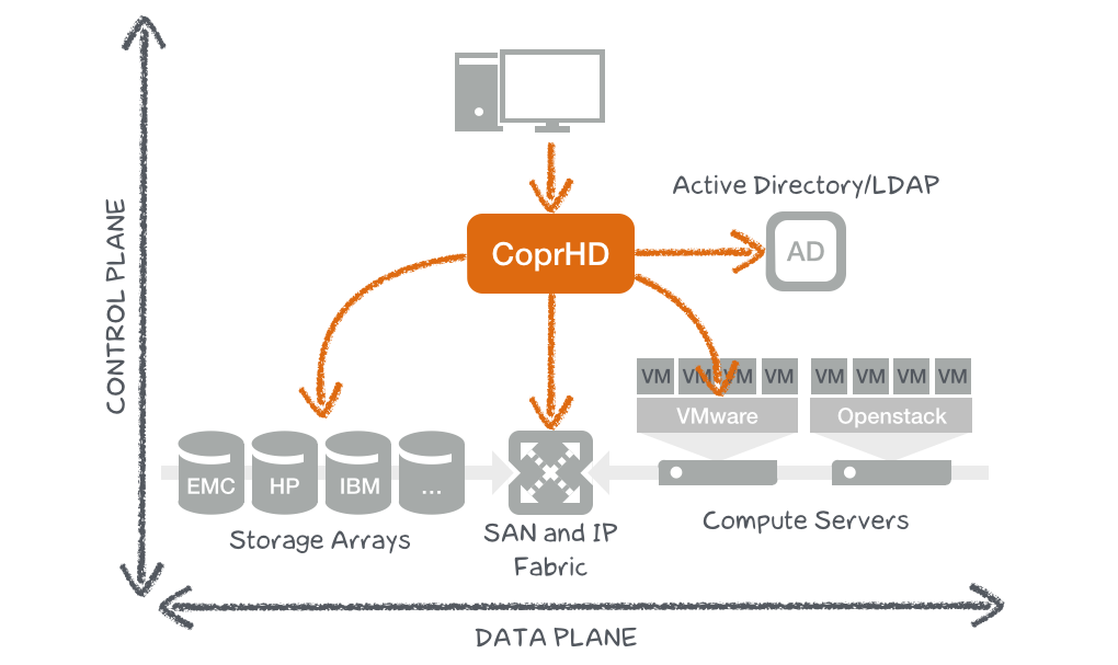 Project CoprHD's Architecture   Cloudscaling
