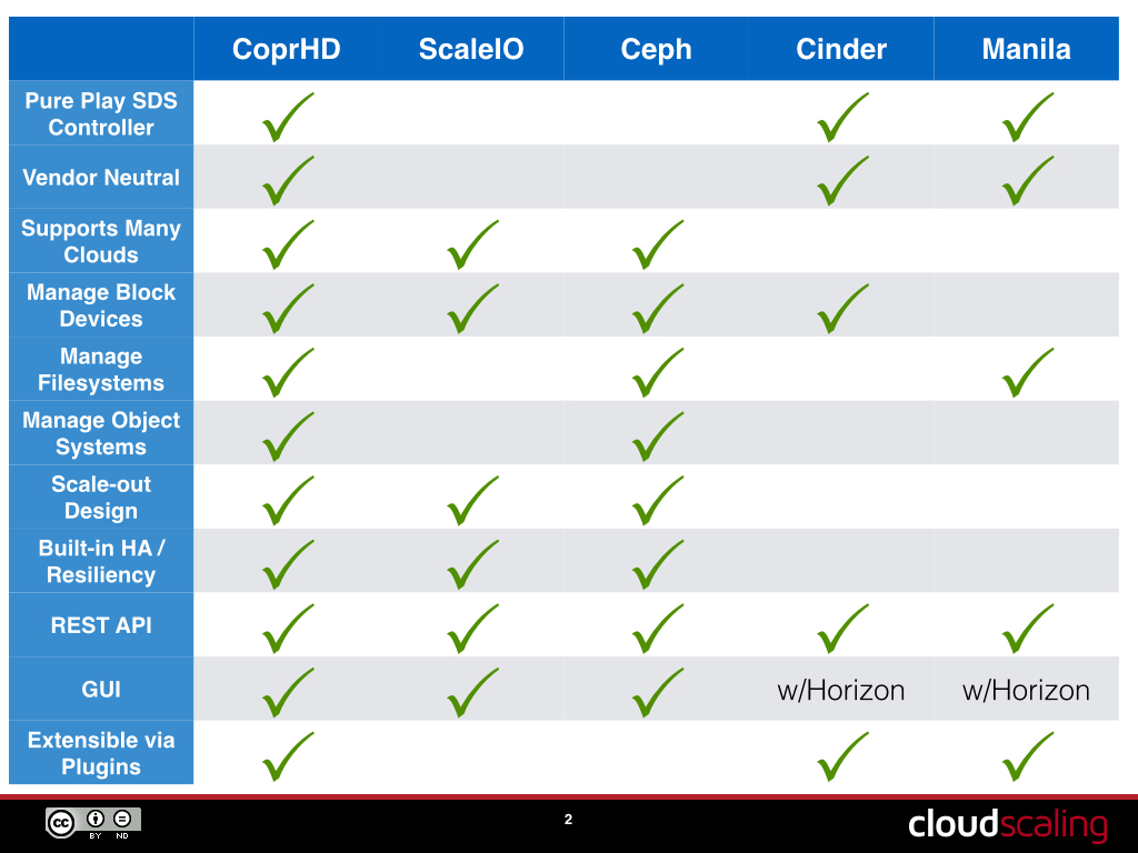 Project Coprhd S Architecture Cloudscaling