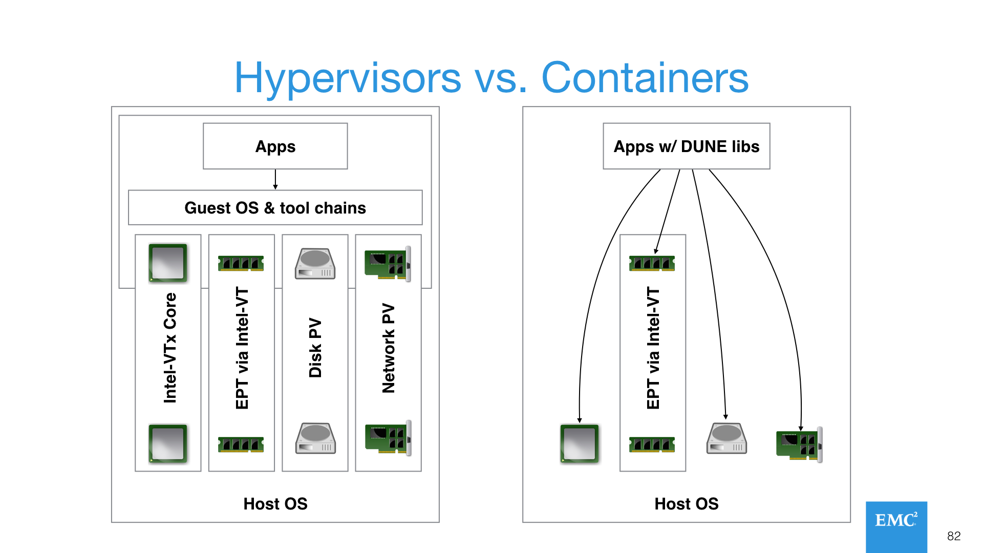 Hypervisors vs. Containers